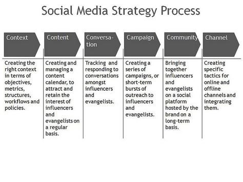 Tips for Creating a Social Media Marketing Strategy Social Media - social media marketing plan