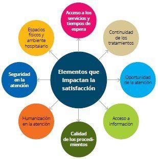 Satisfaccion Del Paciente Camara Sectorial De Salud Macroeconomia Tabulacion Negocios Internacionales