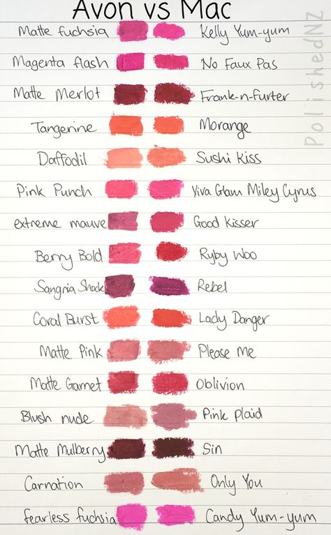 Looking for an affordable Mac lipstick dupe? Check out these Avon shades... Swatches by PolishedNZ