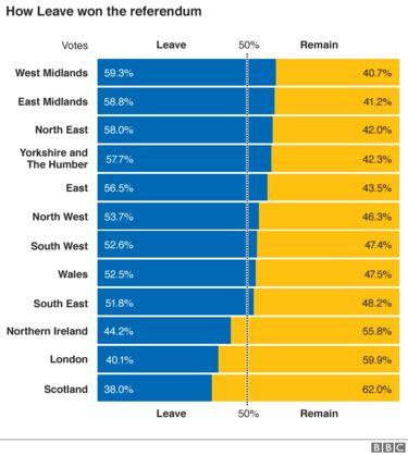 EU referendum The result in maps and charts Uk politics, Eu - new tabla periodica actualizada 2017 con nombres