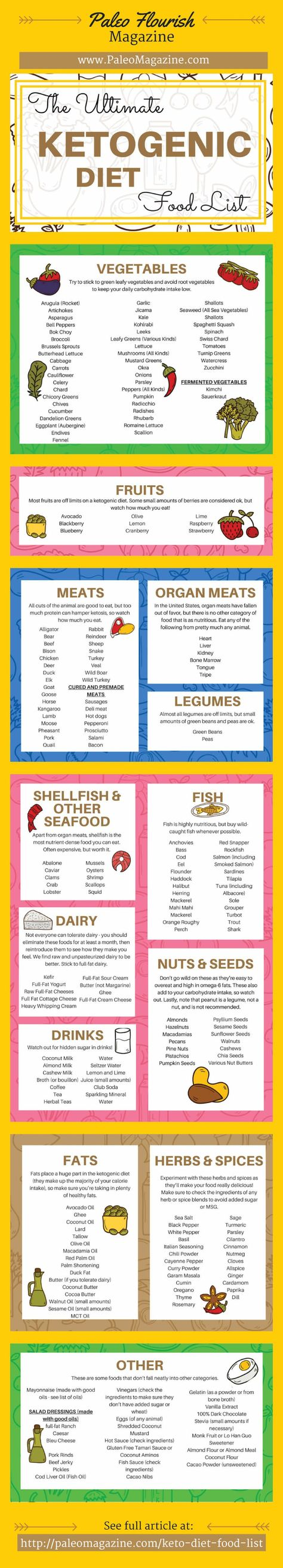 Ketogenic Diet Food List Infographic - http://paleomagazine.com/ketogenic-diet-food-list #ketogenic #keto