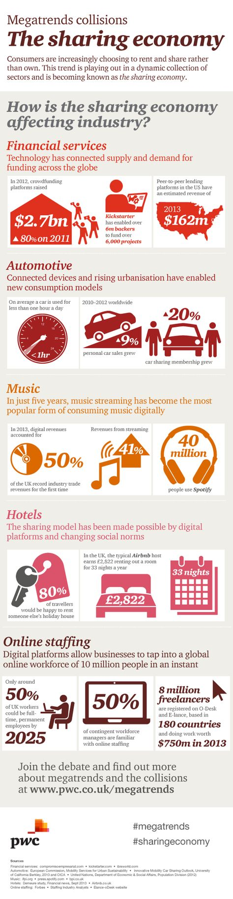 Megatrends collisions - The sharing economy