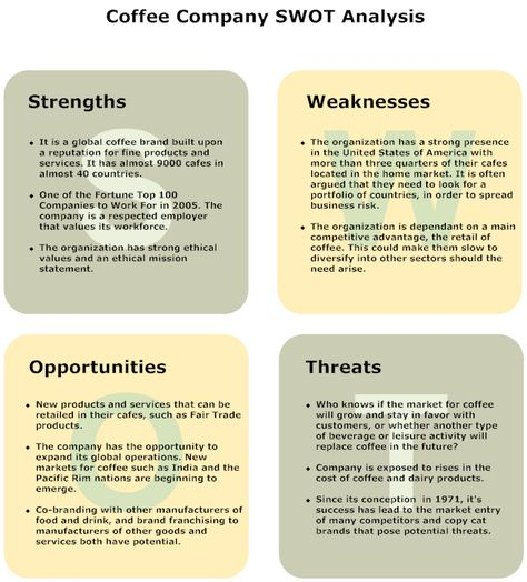 Smart Draw SWOT plataformas de aprendizaje Pinterest - business swot analysis
