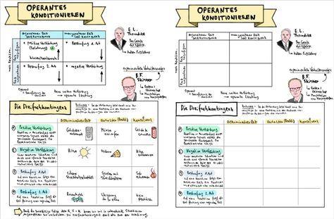 Lerntheorien Der Psychologie Paket Klassisches Operantes Konditionieren 2 Faktoren Modelllernen Unterrichtsmaterial Im Fach Psychologie Psychologie Lernen Lernen Tipps Schule Englischunterricht