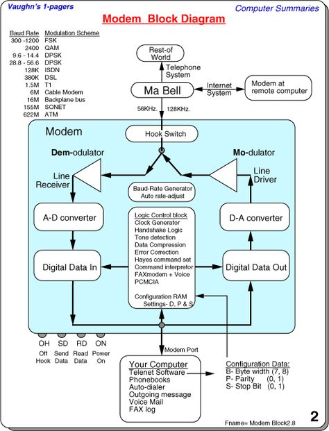 Modem Block Diagram IT - Information Technology Pinterest - ics organizational chart
