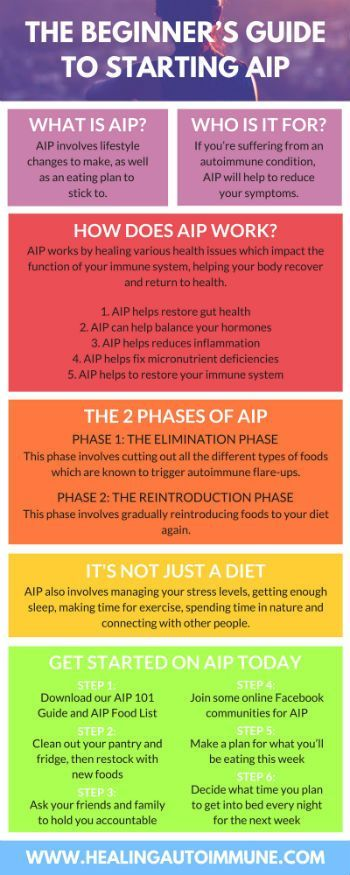 Beginners Starting Guide The Aip Tothe Beginner S Guide To Starting Aip Autoimmune Diet Aip Diet Autoimmune Disease Aip Recipes Autoimmune Protocol