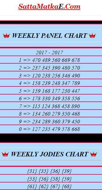 Pin by SATTAMATKAE on SATTAMATKAE- LIVE RESULTS | Lottery