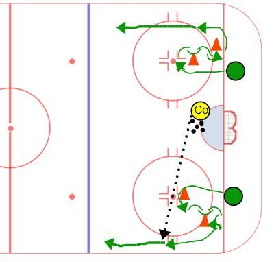 Quickie Transition Hockey Drill Good Hockey Drill For Private Lessons Hockey Drills Ringette Hockey