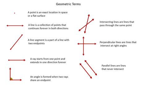 Basic geometry terms journal resources and worksheets by.