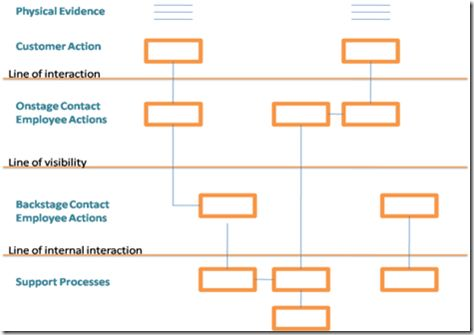 31 best UX Blueprint Design Strategy images on Pinterest Service - new basic blueprint examples