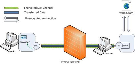 What Is Port Forwarding In 2020 Port Forwarding Cyber Attack