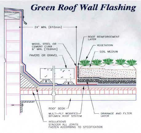 Green Roofs And Great Savings Green Roof Green Roof House Roof