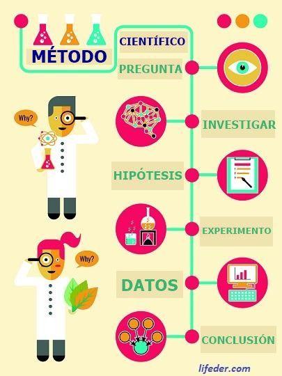 Importancia Del Metodo Cientifico 5 Razones Principales Metodo Cientifico Senales Escolares Proyectos Cientificos
