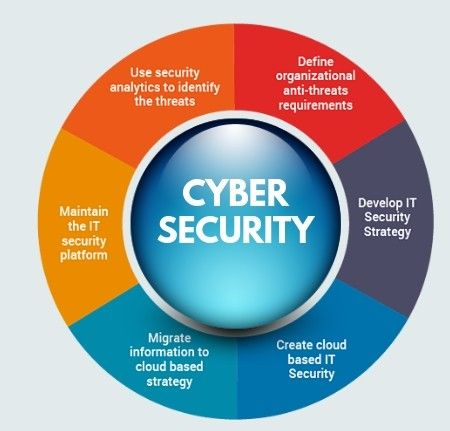 Cyber Security Training Cybersecurity Training Cyber Security Technology Cyber Security Career