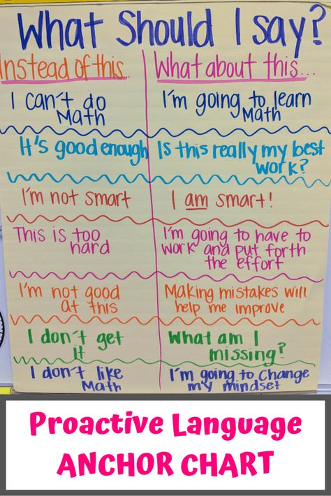 Motivation for Students: Proactive Language In Classroom Anchor Chart