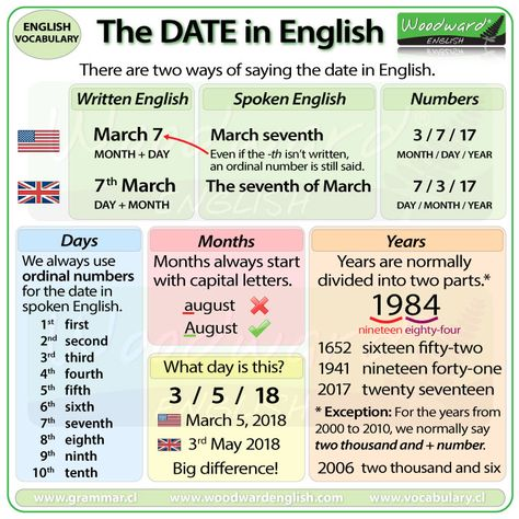 How to say the DATE in English Idiomas Ingles conversacional