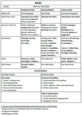 help your students organize their essay this essay  help your students organize their essay this essay writing graphic organizer education writing graphic organizers