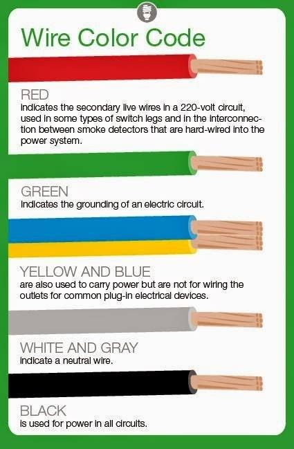 Electrical Wire Color Codes | Electrical Technology | Pinterest | Electrical wiring Tech and Survival  sc 1 st  Pinterest : 240 volt wiring color code - yogabreezes.com