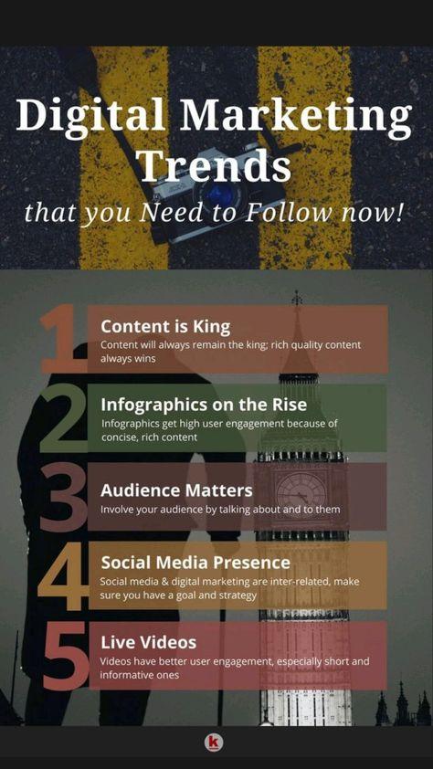 Digital marketing trends for 2021 📢💸