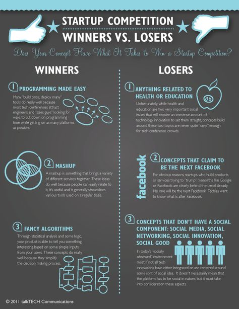 Start-Up Competition Winners vs. Losers Infographic by Elizabeth Martin, via…