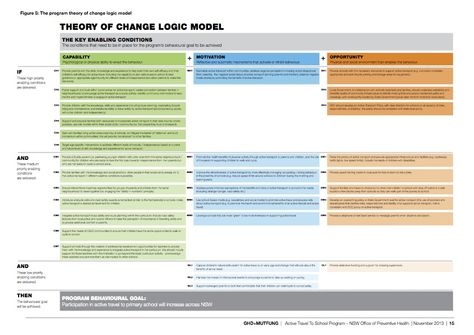 Best Behavior Change  Logic Models Images On