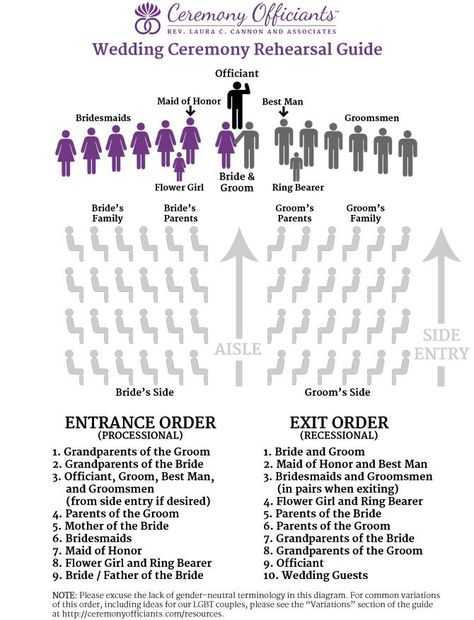 Confused About Wedding Processional Order These Diagrams Are Everything You Need To Plan Your I Do Pinterest
