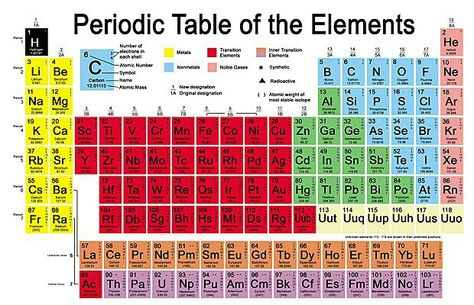 Left step or Janet Periodic Table Ordered by boiling freezing - new periodic table college level