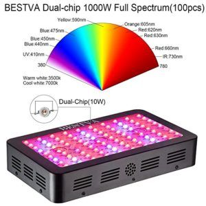 Bestva 1000w Full Spectrum Led Grow Light Review You Should Know Led Grow Lights Grow Lights Led Grow
