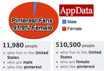 Where The Ladies At? Pinterest. 2 Million Daily Facebook Users, 97% Of Fans Are Women – TechCrunch