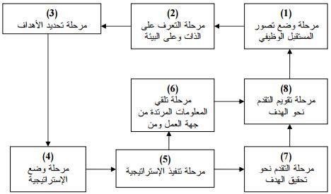 نموذج المسار الوظيفي Math Diagram Study