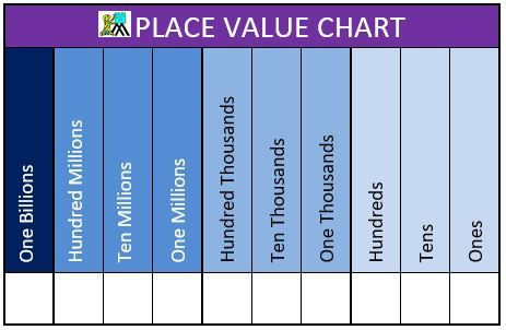 Place Value Chart 2a Up To Billions Place Value Chart Place Values Chart Place value to billions worksheets