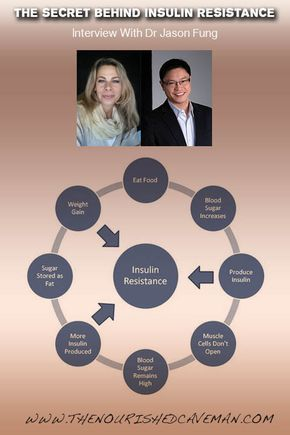 An interview with Expert Dr Jason Fung about Insulin Resistance, causes and effe…