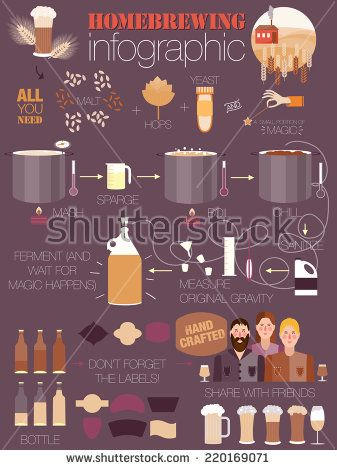 The set of beer info graphics for your design  Home brewing