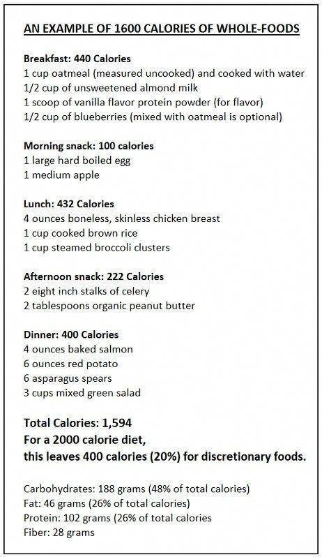 Ketogenic Diet Plan 30 Day Healthy Simpleketogenicdietmealplan In 2020 Ketogenic Diet Meal Plan 2000 Calorie Meal Plan Calorie Meal Plan