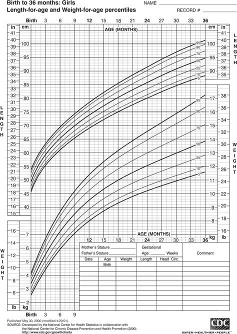 Girls Growth Chart Template Do You Have A Baby Girl Are You Worried