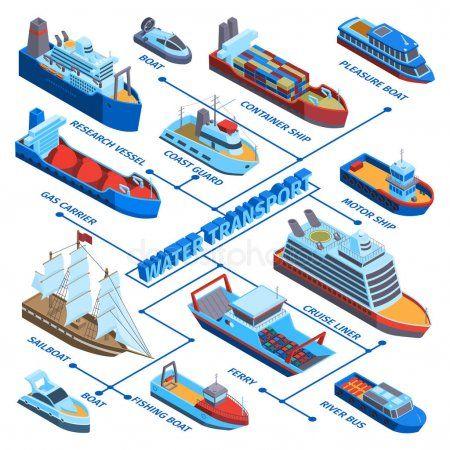 Water Vessels Isometric Flowchart Stock Vector Sponsored