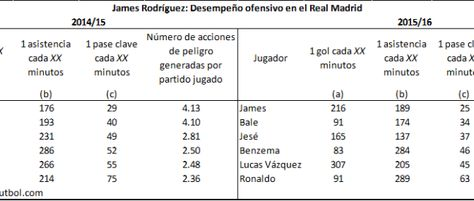 James, el mejor del Madrid