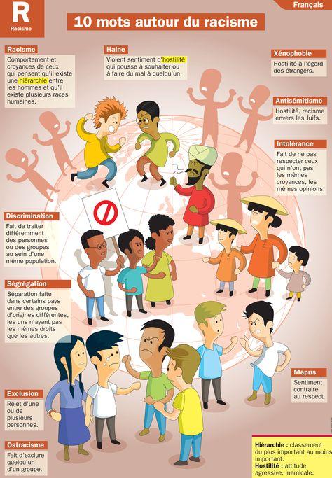 Mon Quotidien, le seul journal d'actualité pour les enfants de 10-14 ans 10 mots autour du racisme