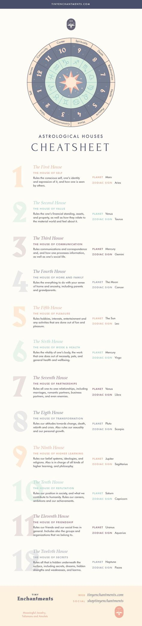 The 12 Houses of Astrology - Learn Astrology and How Houses Affect Your Natal Chart
