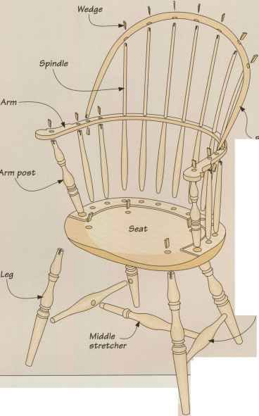 Anatomy Of A Sackback Windsor Chair Classic American Furniture In 2020 Windsor Chair Rocking Chair Plans Chair