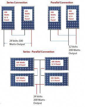 Solar Panel Connections Solarpanels Solarenergy Solarpower Solargenerator Solarpanelkits Solarwaterhe In 2020 Best Solar Panels Solar Power Panels Solar Energy Panels