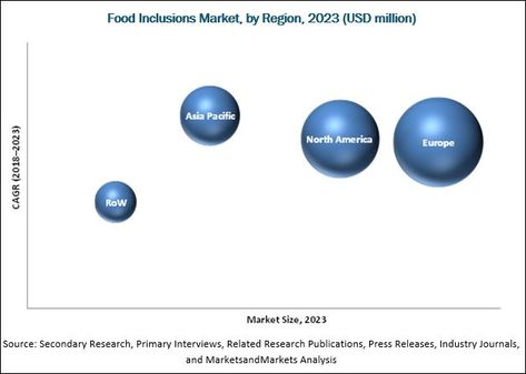 Food Inclusions Market By Type Chocolate Fruit Nut Cereal Flavored Sugar Caramel Confectionery Application Marketing Research Publications Inclusion
