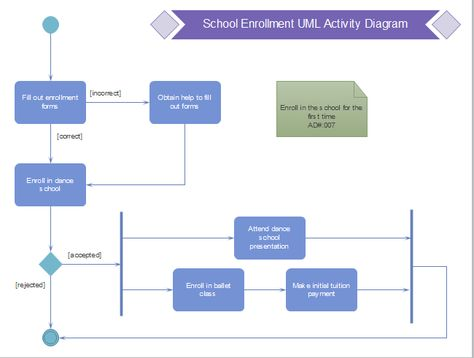 Enrollment UML Activity UML Diagram Pinterest Diagram - enrollment application template