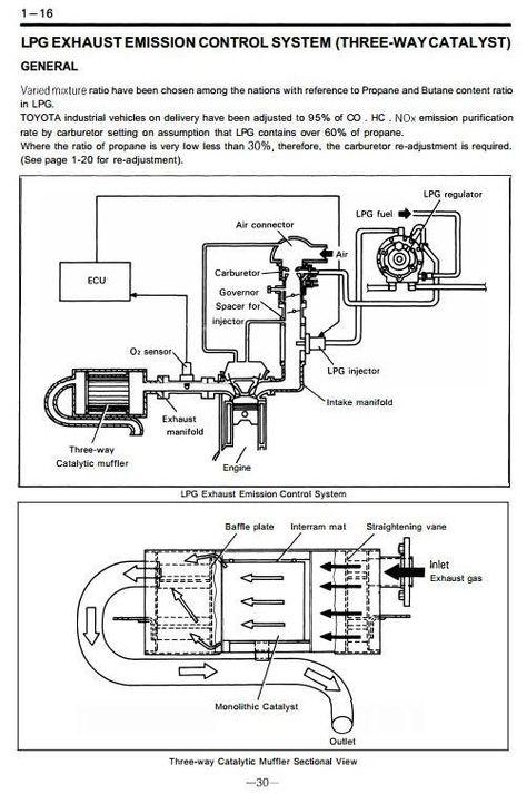 toyota lpg forklift truck 5fg33 5fg35 5fge35 5fg40 5fg45 rh pinterest com Residential Electrical Wiring Diagrams HVAC ZX9 Wiring-Diagram