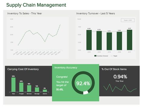 Logistics Dashboards - Templates & Examples For Warehouses etc.