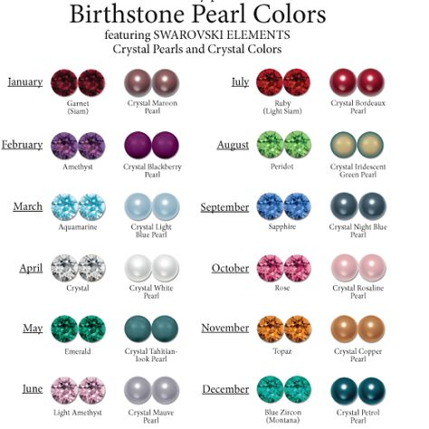 Birthstone Chart Template Birthstone Gem Chart Birthstones By Month