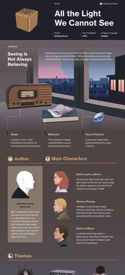 All the Light We Cannot See infographic | Books & Reading in 2019