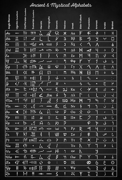 ancient and mystical alphabets, ancient scripts, history of the alphabet, ancient alphabets, aramaic alphabet, brahmi alphabet, hebrew alphabet, greek alphabet, futhark alphabet, etruscan, phoenician alphabet, sumerian cuneiform alphabet, ugaritic alphabet, old persian, hieratic alphabet, hieroglyphs, arabic, medieval alphabet, magical alphabets, occult, wiccan, pagan decor, pagan gifts, historical, archeology, occult gifts, wiccan gifts, linguistics gifts, alphabet art decor, ancient egypt