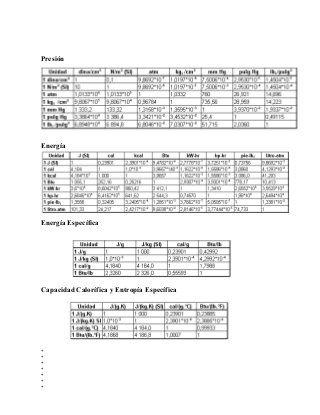 Tablas De Conversion De Unidades Tabla De Conversión De Unidades Tabla De Conversiones Conversion De Unidades