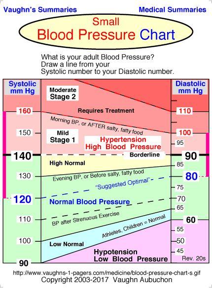 blood pressure chart printable